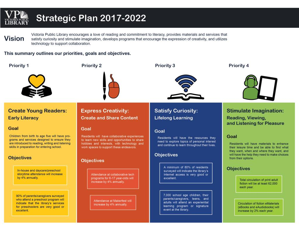 2017 to 2022 Strategic Plan
