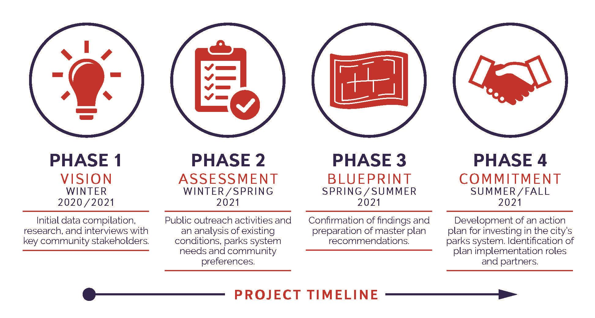 Link to Project Timeline for Phase 1, 2, 4, and 4 of the Parks Master Plan. Opens in new window